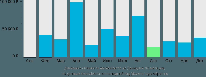 Динамика стоимости авиабилетов из Данидина по месяцам