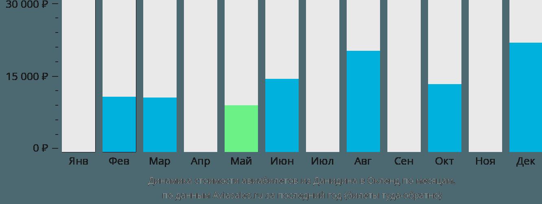 Динамика стоимости авиабилетов из Данидина в Окленд по месяцам