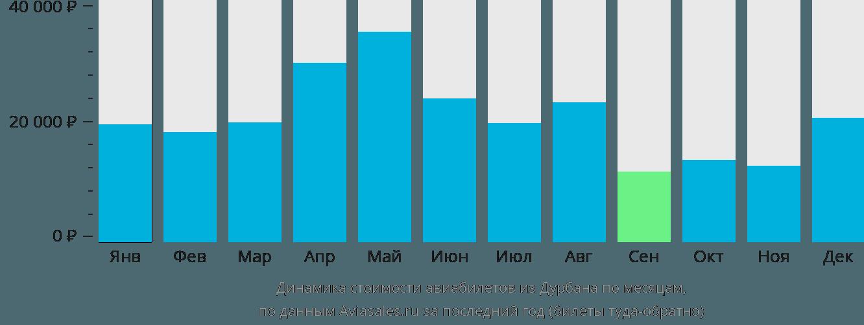 Динамика стоимости авиабилетов из Дурбана по месяцам