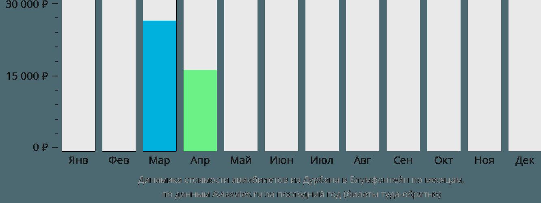 Динамика стоимости авиабилетов из Дурбана в Блумфонтейн по месяцам