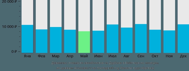 Динамика стоимости авиабилетов из Дурбана в Кейптаун по месяцам