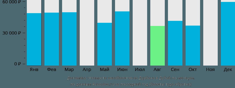 Динамика стоимости авиабилетов из Дурбана в Дубай по месяцам