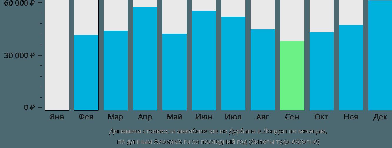 Динамика стоимости авиабилетов из Дурбана в Лондон по месяцам