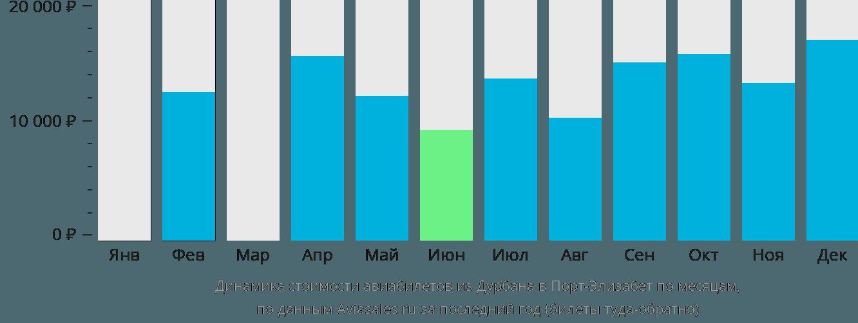 Динамика стоимости авиабилетов из Дурбана в Порт-Элизабет по месяцам