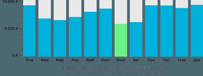 Динамика стоимости авиабилетов из Дурбана в ЮАР по месяцам