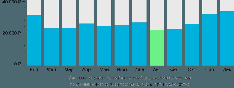 Динамика стоимости авиабилетов из Дюссельдорфа по месяцам