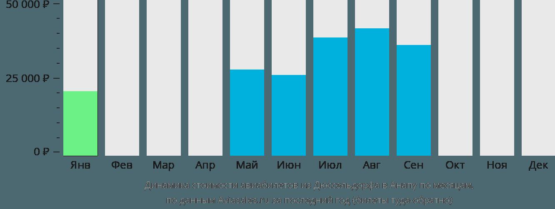 Динамика стоимости авиабилетов из Дюссельдорфа в Анапу по месяцам