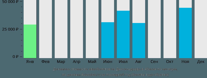 Динамика стоимости авиабилетов из Дюссельдорфа в Абакан по месяцам