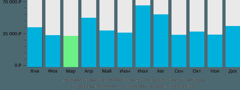 Динамика стоимости авиабилетов из Дюссельдорфа в Аккру по месяцам