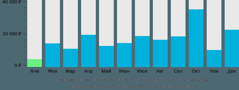Динамика стоимости авиабилетов из Дюссельдорфа в Лансароте по месяцам