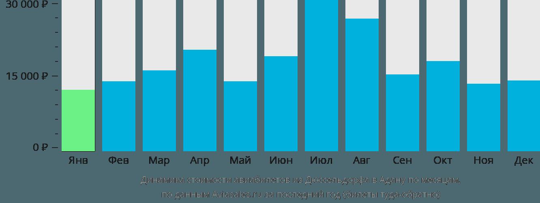 Динамика стоимости авиабилетов из Дюссельдорфа в Адану по месяцам