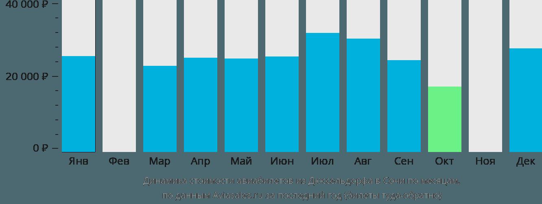 Динамика стоимости авиабилетов из Дюссельдорфа в Сочи по месяцам