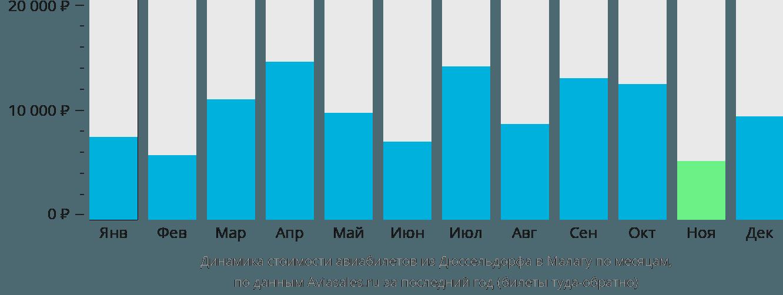 Динамика стоимости авиабилетов из Дюссельдорфа в Малагу по месяцам