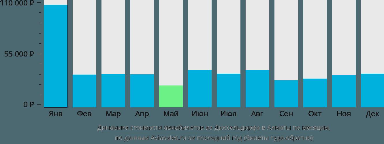 Динамика стоимости авиабилетов из Дюссельдорфа в Алматы по месяцам
