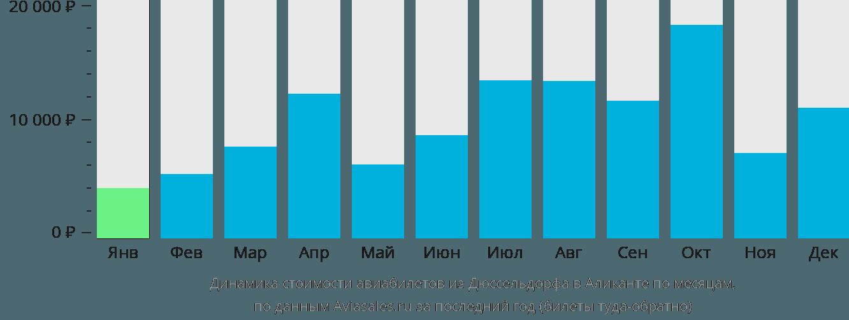 Динамика стоимости авиабилетов из Дюссельдорфа в Аликанте по месяцам