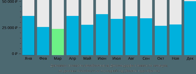 Динамика стоимости авиабилетов из Дюссельдорфа в Амман по месяцам