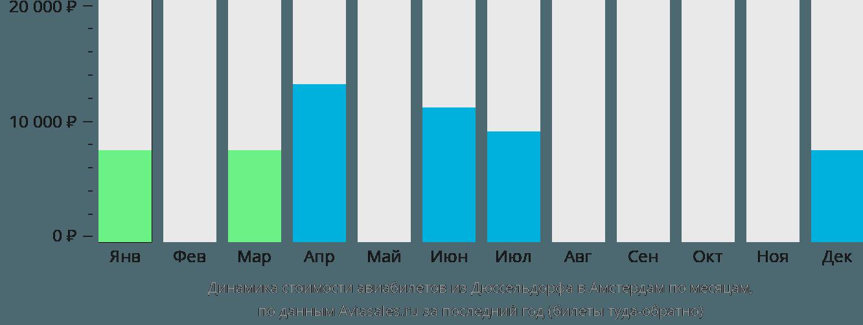 Динамика стоимости авиабилетов из Дюссельдорфа в Амстердам по месяцам