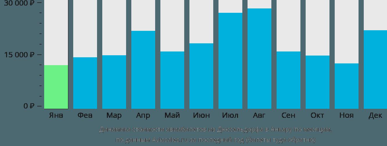 Динамика стоимости авиабилетов из Дюссельдорфа в Анкару по месяцам