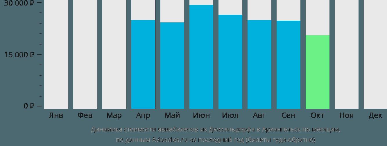 Динамика стоимости авиабилетов из Дюссельдорфа в Архангельск по месяцам