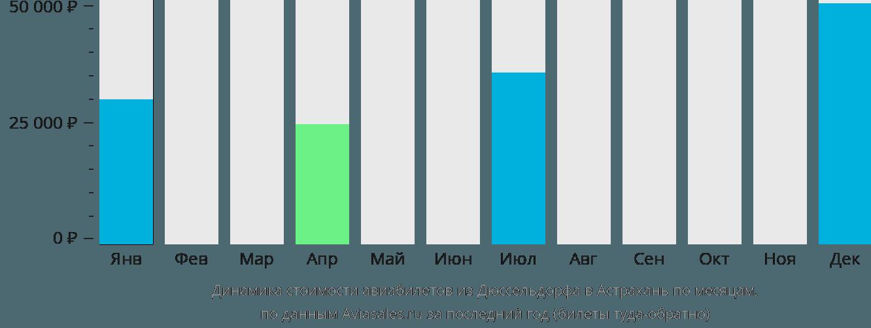 Динамика стоимости авиабилетов из Дюссельдорфа в Астрахань по месяцам