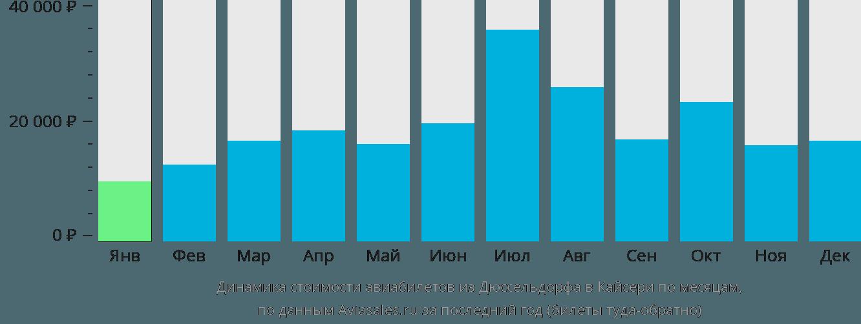 Динамика стоимости авиабилетов из Дюссельдорфа в Кайсери по месяцам