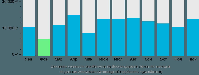 Динамика стоимости авиабилетов из Дюссельдорфа в Афины по месяцам