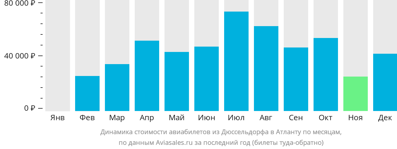 Динамика стоимости авиабилетов из Дюссельдорфа в Атланту по месяцам