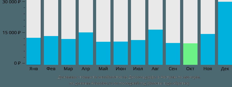 Динамика стоимости авиабилетов из Дюссельдорфа в Австрию по месяцам