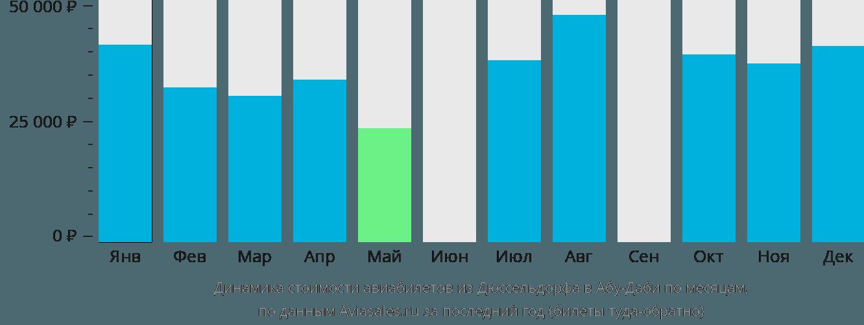 Динамика стоимости авиабилетов из Дюссельдорфа в Абу-Даби по месяцам