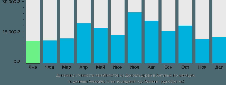 Динамика стоимости авиабилетов из Дюссельдорфа в Анталью по месяцам