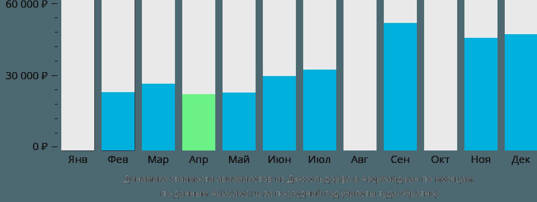 Динамика стоимости авиабилетов из Дюссельдорфа в Азербайджан по месяцам