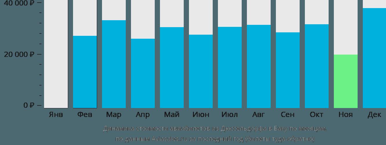 Динамика стоимости авиабилетов из Дюссельдорфа в Баку по месяцам