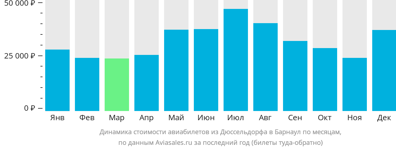 Динамика стоимости авиабилетов из Дюссельдорфа в Барнаул по месяцам