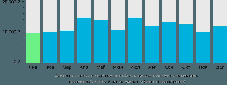 Динамика стоимости авиабилетов из Дюссельдорфа в Барселону по месяцам