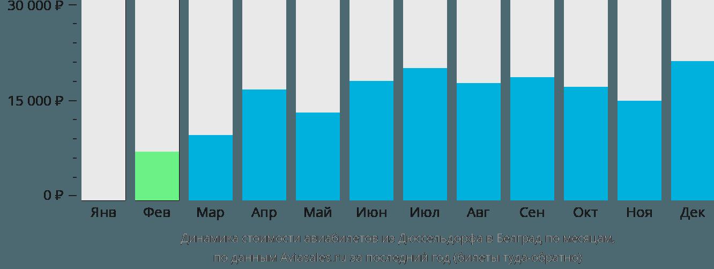 Динамика стоимости авиабилетов из Дюссельдорфа в Белград по месяцам