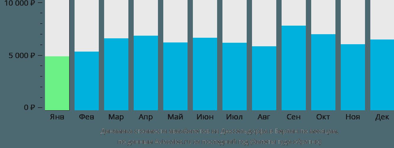 Динамика стоимости авиабилетов из Дюссельдорфа в Берлин по месяцам