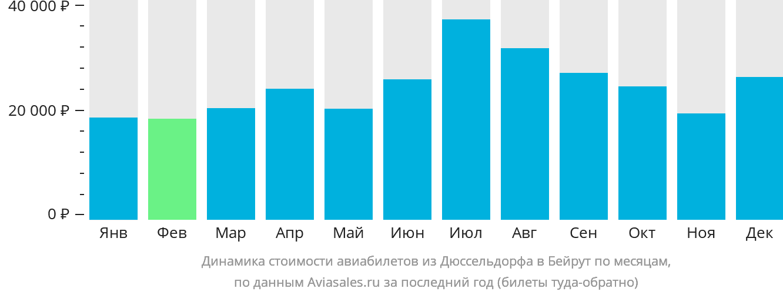 Динамика стоимости авиабилетов из Дюссельдорфа в Бейрут по месяцам
