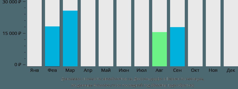 Динамика стоимости авиабилетов из Дюссельдорфа в Берген по месяцам