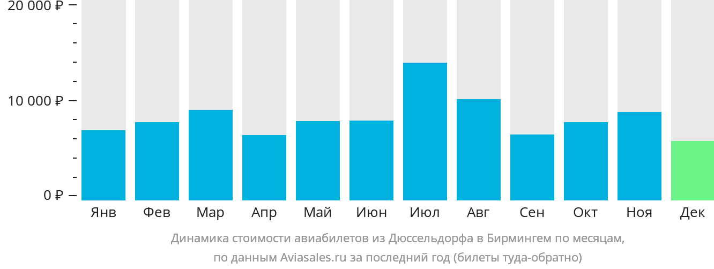 Динамика стоимости авиабилетов из Дюссельдорфа в Бирмингем по месяцам