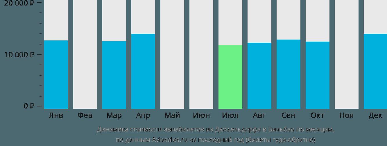 Динамика стоимости авиабилетов из Дюссельдорфа в Бильбао по месяцам