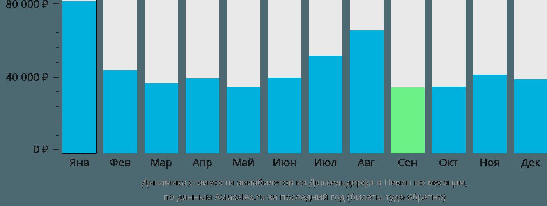 Динамика стоимости авиабилетов из Дюссельдорфа в Пекин по месяцам