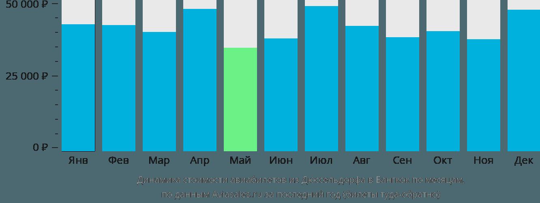 Динамика стоимости авиабилетов из Дюссельдорфа в Бангкок по месяцам
