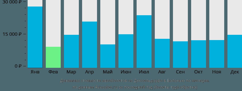Динамика стоимости авиабилетов из Дюссельдорфа в Болонью по месяцам