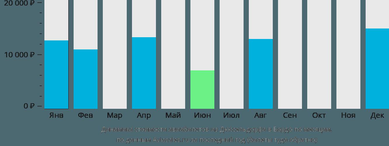 Динамика стоимости авиабилетов из Дюссельдорфа в Бордо по месяцам