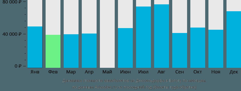 Динамика стоимости авиабилетов из Дюссельдорфа в Боготу по месяцам