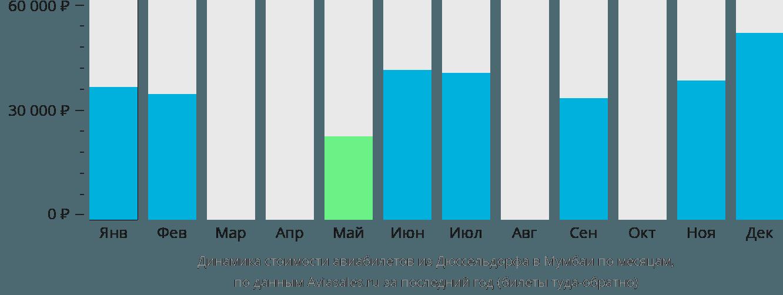 Динамика стоимости авиабилетов из Дюссельдорфа в Мумбаи по месяцам