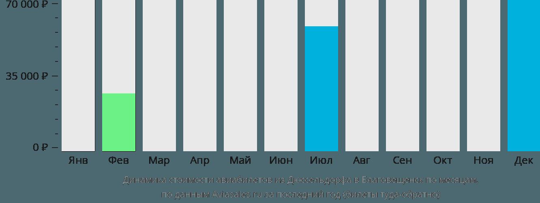 Динамика стоимости авиабилетов из Дюссельдорфа в Благовещенск по месяцам