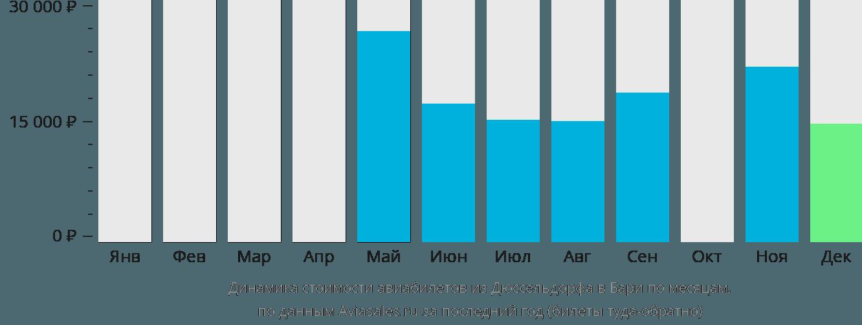Динамика стоимости авиабилетов из Дюссельдорфа в Бари по месяцам