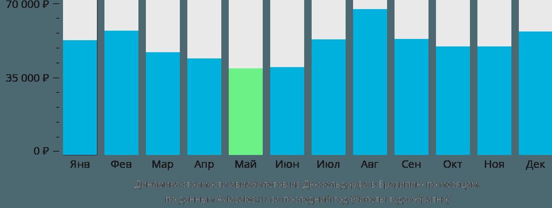 Динамика стоимости авиабилетов из Дюссельдорфа в Бразилию по месяцам