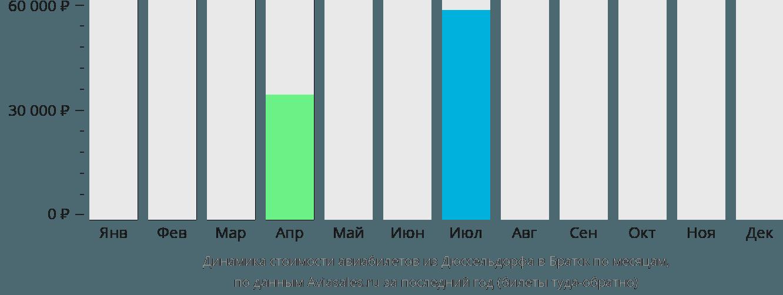 Динамика стоимости авиабилетов из Дюссельдорфа в Братск по месяцам